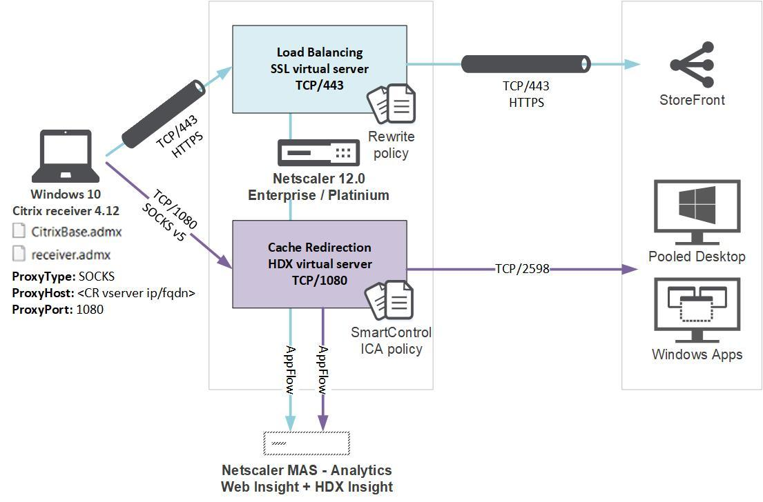 Netscaler 12.0 outbound ICA proxy architecture