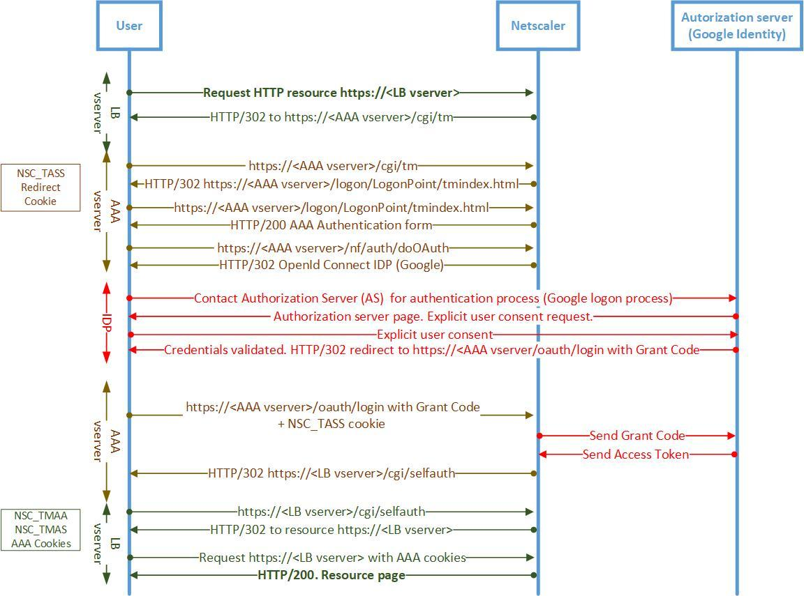 Netscaler OpenId Connect with Google Identity Platform flowchart