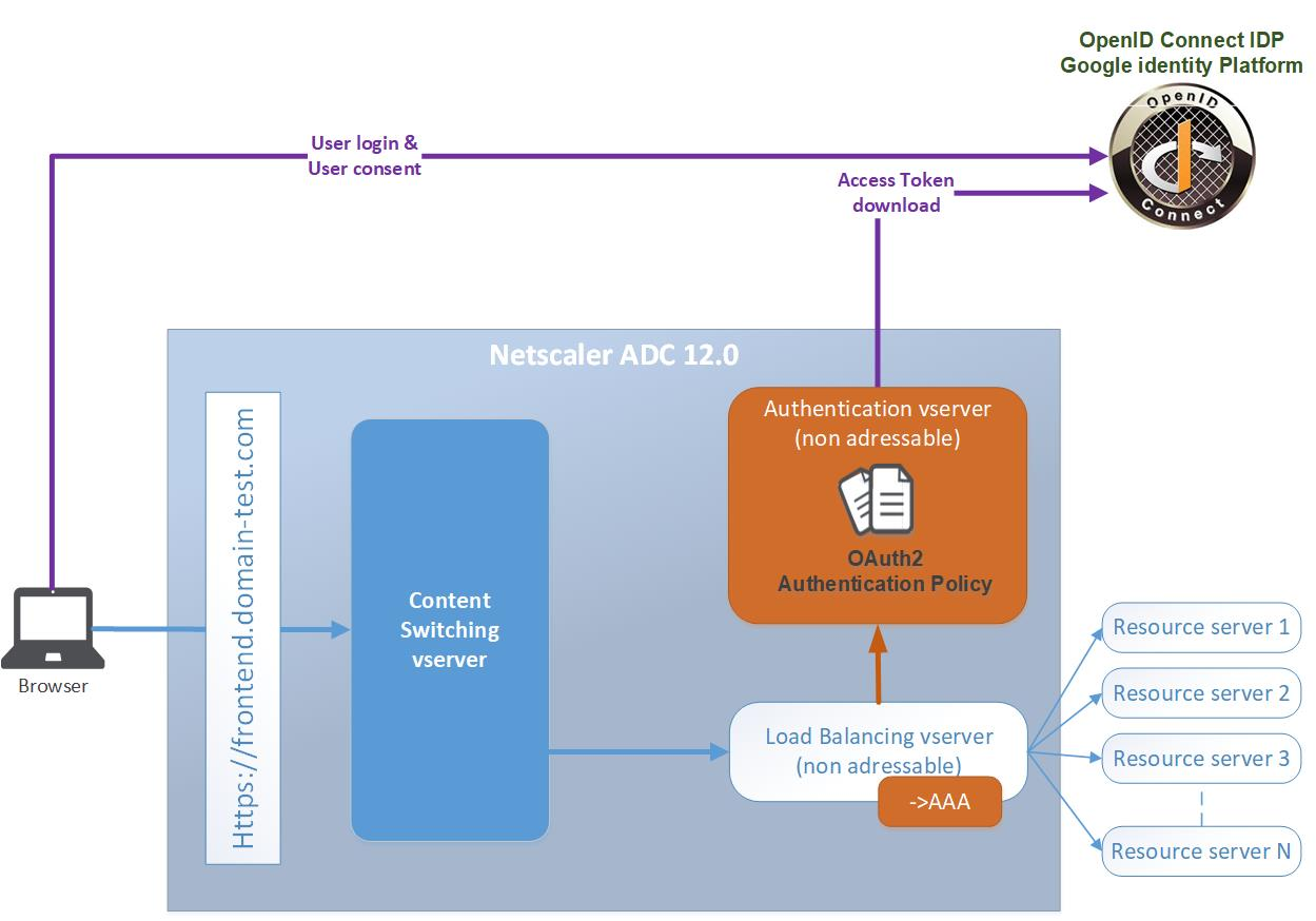 Netscaler OpenID Connect federated authentication with Google